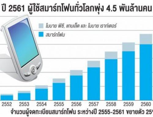 สถิติ ไทยใช้ 'สมาร์ทโฟน-แทบเล็ต' พุ่ง 3 เท่า