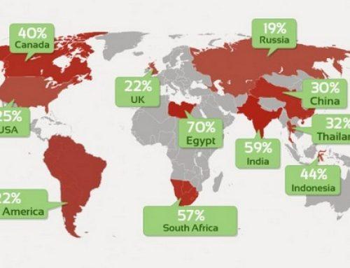 จริงหรือ? ไม่สนใจ Web Responsive Design สถิติเพิ่มทั่วโลก ไทยเพิ่มขึ้นถึง 32%